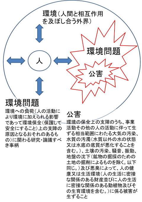 大 公害 病 四